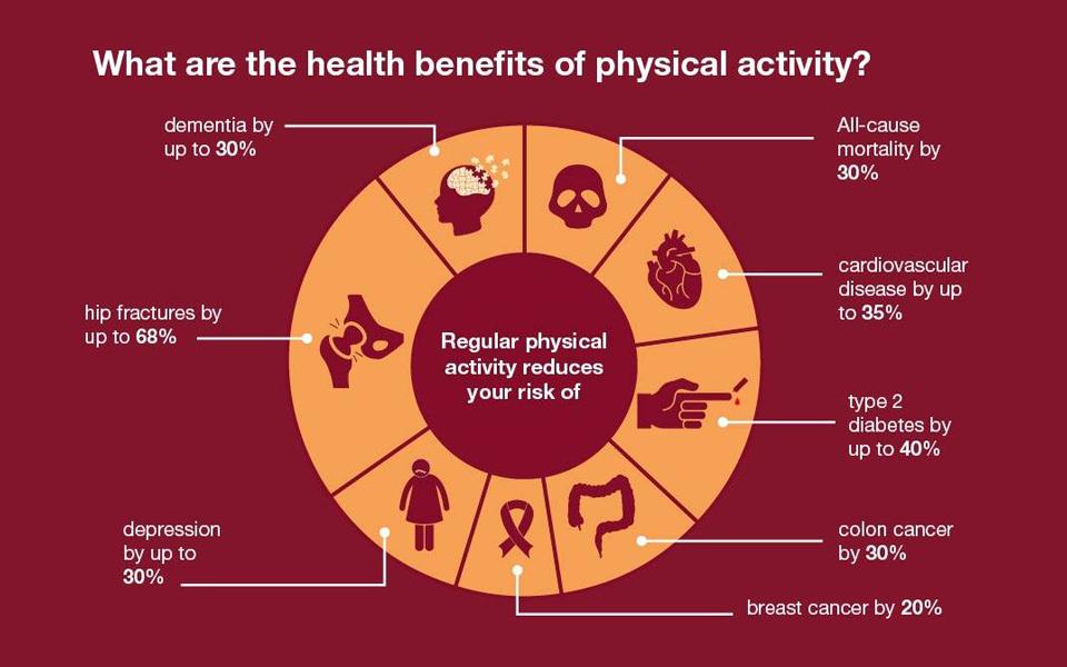 Bewegung und körperliche Aktivität ist unglaublich gesund